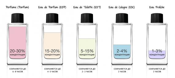 Чем отличается парфюмированная вода от туалетной?